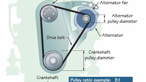 Alternator Pulley Side View Illustration