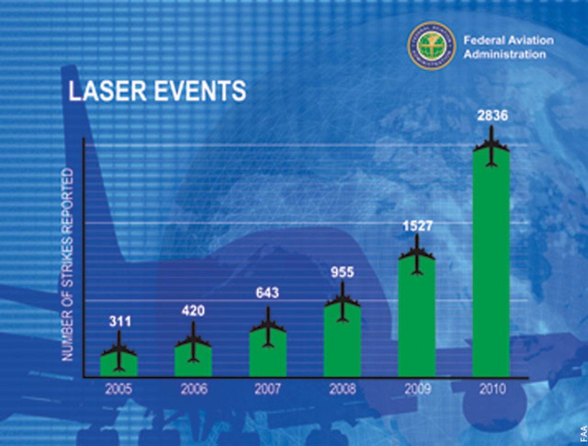 Incidents involving lasers are clearly on the rise.