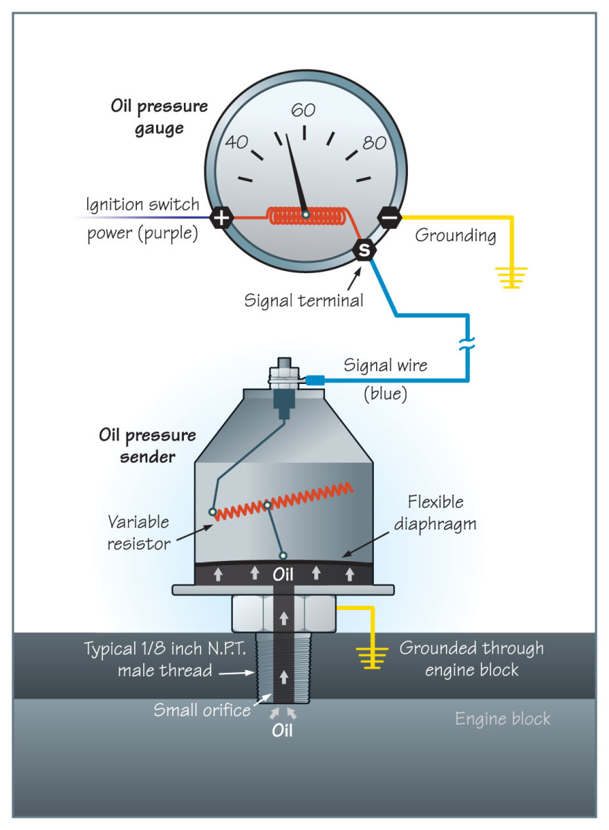 Drawing of Oil Pressure Gage System