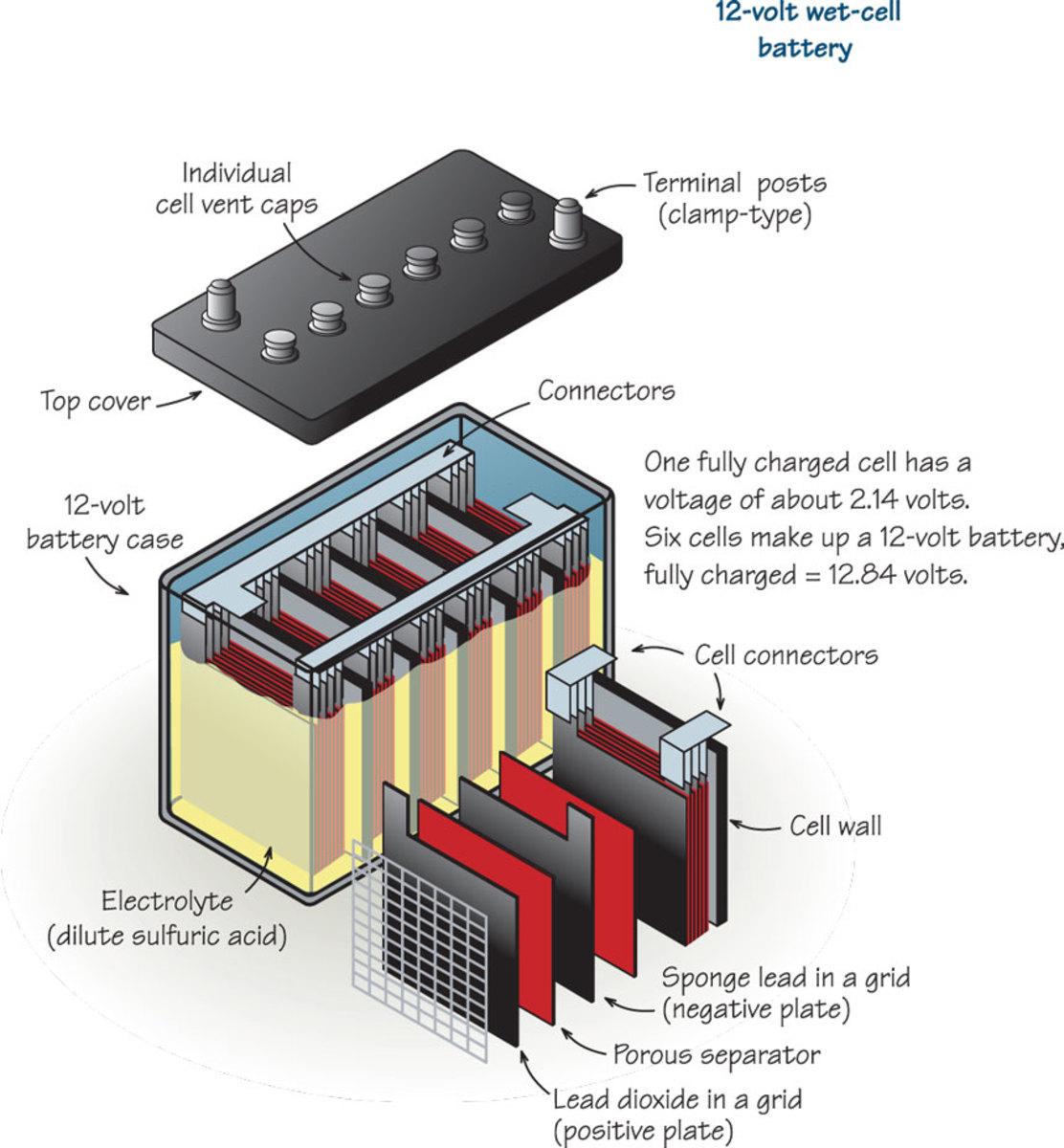 Battery-type-wet-042318