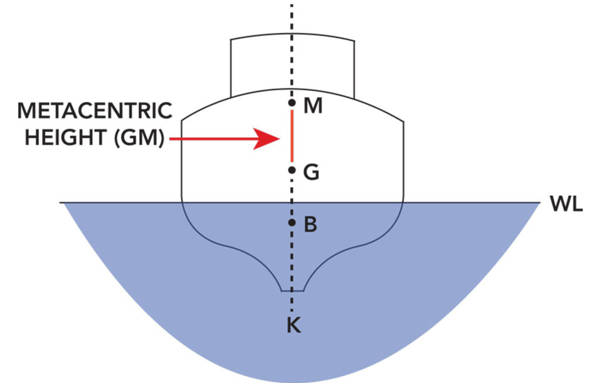 M- Metacentric Center, G- Center of Gravity, B- Center of Bouyancy, K- Keel, WL- Waterline