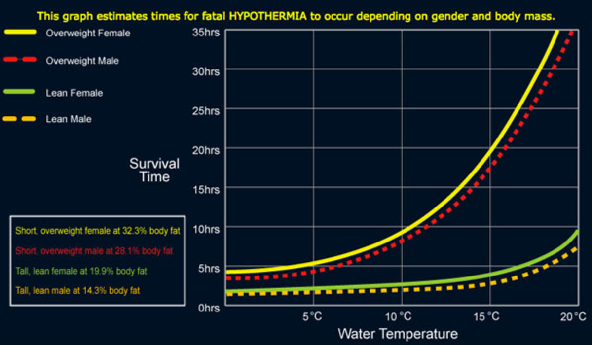Water temperature and body fat percentage are important factors when considering your risk for hypothermia.