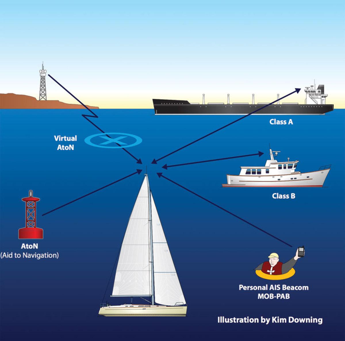 AIS-chart