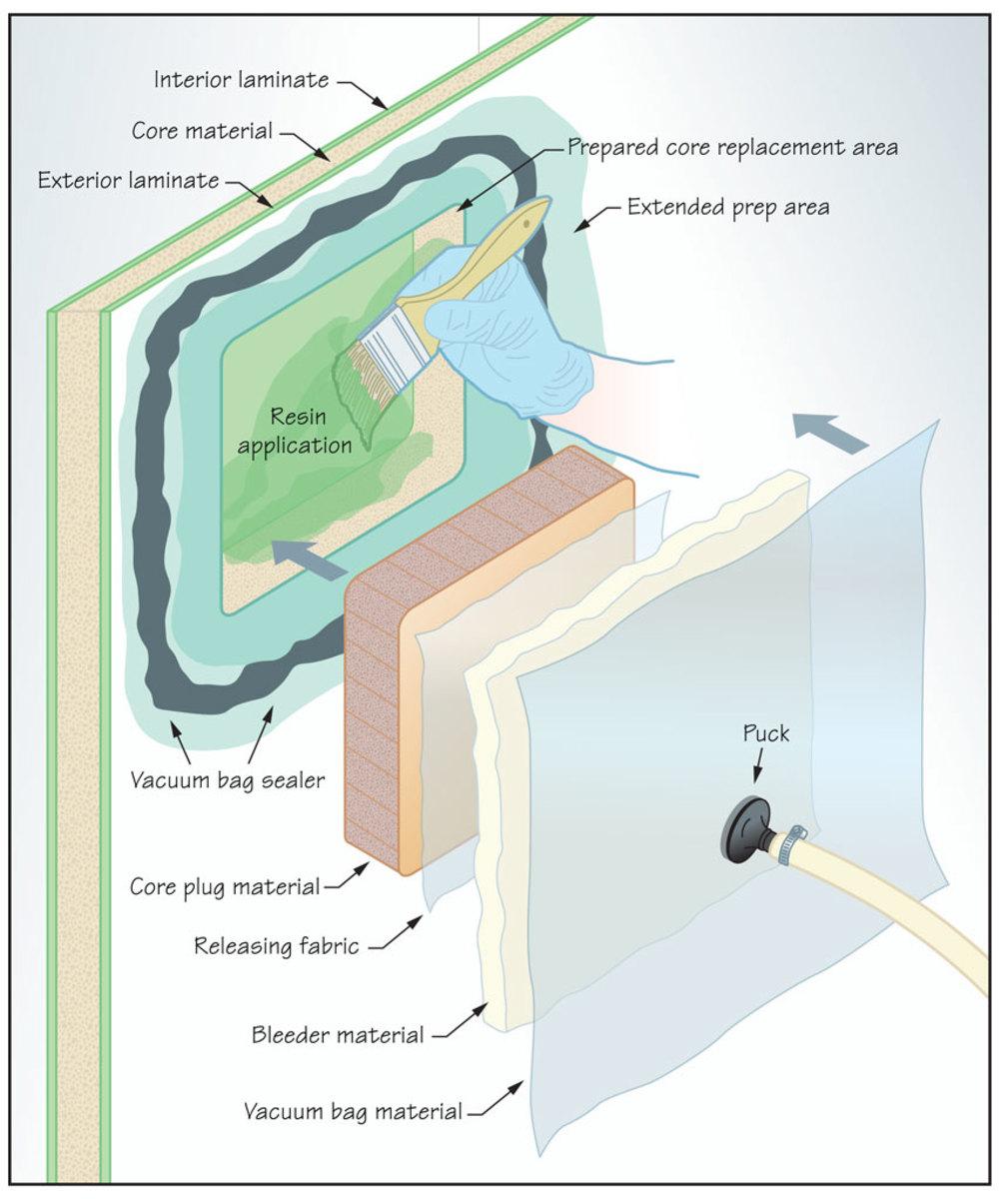 Vacuum Bagging - Soundings Online