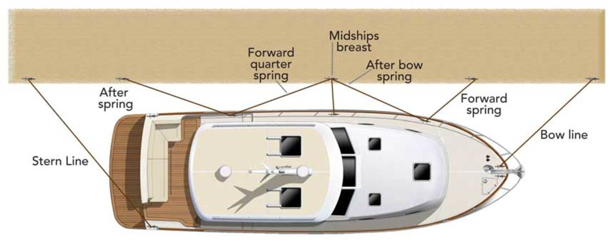 Common Sense Docking - Soundings Online