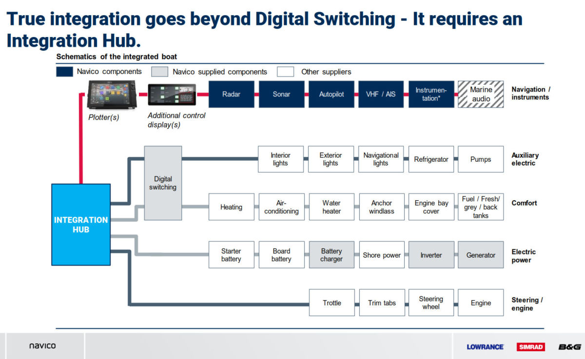 "Navico information ""goes beyond digital switching."""